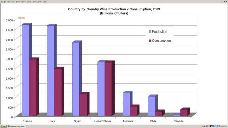 production graph4 The Case for Canadas Sustainable Wine Industry